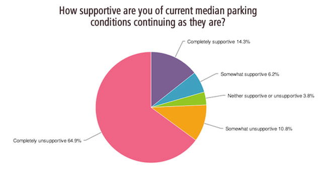sfmta_parking_survey